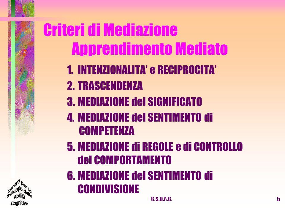 C.S.D.A.C.5 Criteri di Mediazione Apprendimento Mediato 1.INTENZIONALITA e RECIPROCITA 2.TRASCENDENZA 3.MEDIAZIONE del SIGNIFICATO 4.MEDIAZIONE del SE