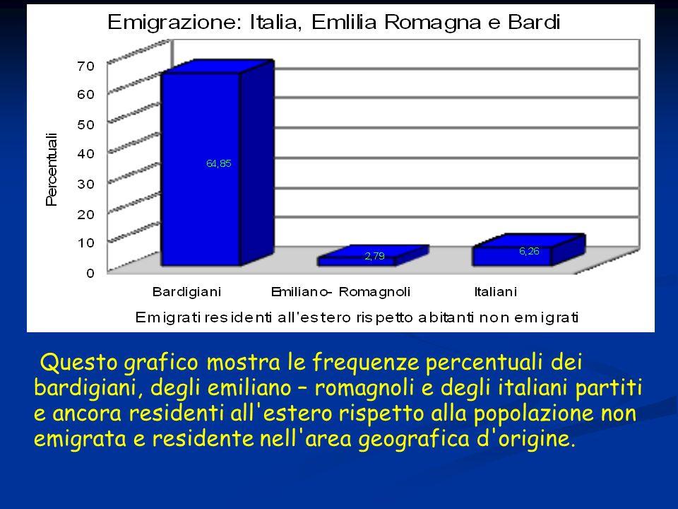 Questo grafico mostra le frequenze percentuali dei bardigiani, degli emiliano – romagnoli e degli italiani partiti e ancora residenti all'estero rispe