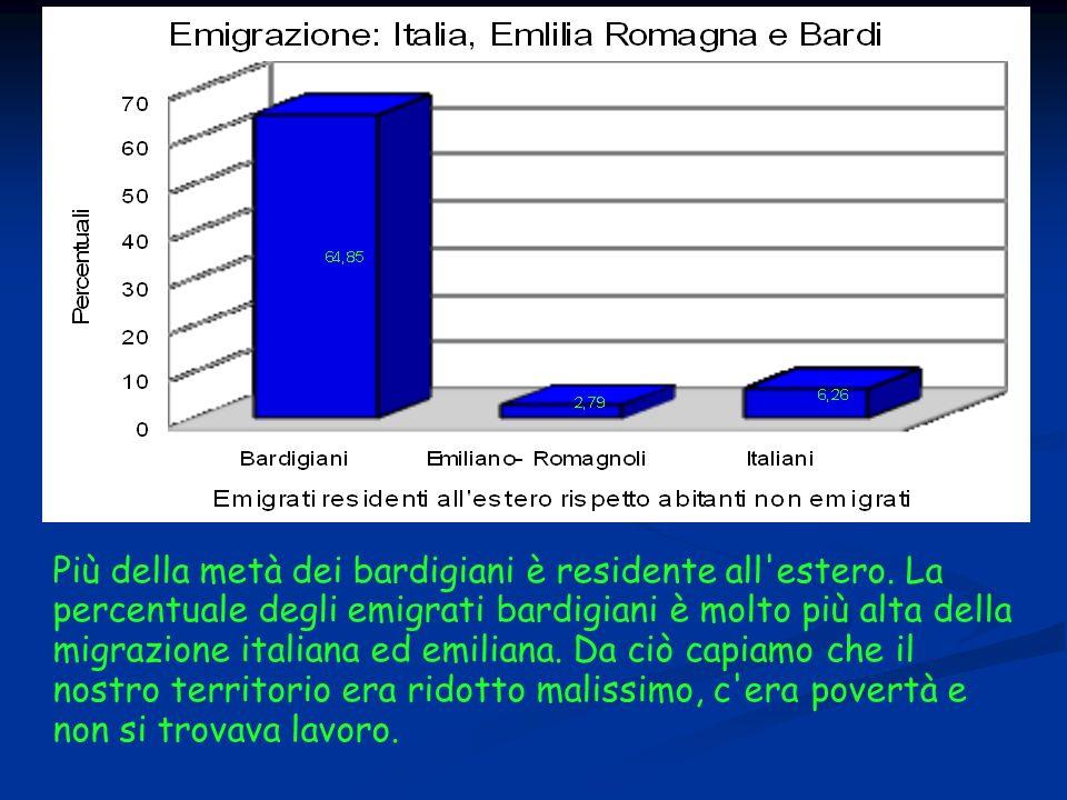 Estendendo lo sguardo oltre Bardi si vede che la percentuale di emigrati dal territorio emiliano romagnolo è più bassa rispetto a quella italiana.