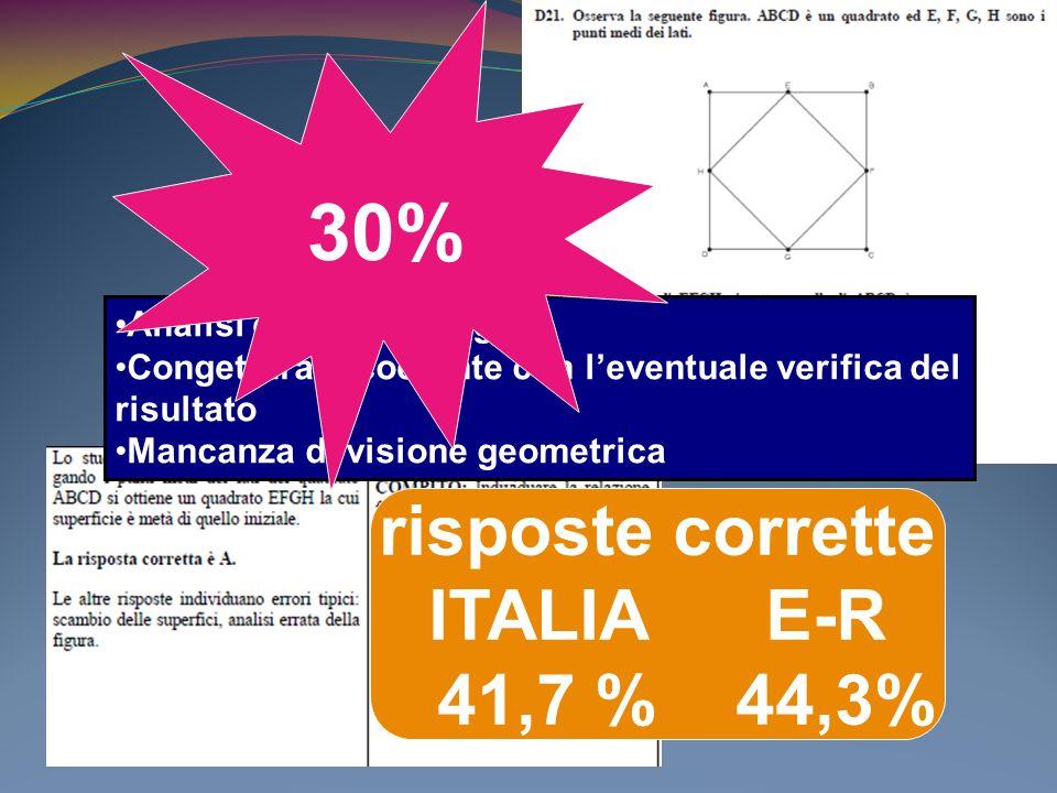 risposte corrette ITALIA E-R 41,7 % 44,3% Analisi errata della figura Congettura incoerente con leventuale verifica del risultato Mancanza di visione