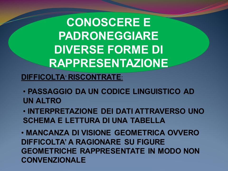 Mancanza di visione geometrica Difficoltà a valutare una misura angolare senza utilizzare uno strumento di misura adeguato ITALIA corrette omesse a.