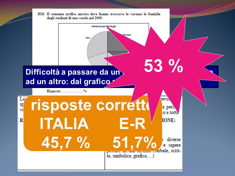 risposte corrette ITALIA E-R 45,7 % 51,7% Difficoltà a passare da un tipo di rappresentazione ad un altro: dal grafico alla percentuale 53 %