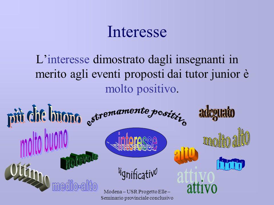 Modena – USR Progetto Elle – Seminario provinciale conclusivo Interesse Linteresse dimostrato dagli insegnanti in merito agli eventi proposti dai tutor junior è molto positivo.