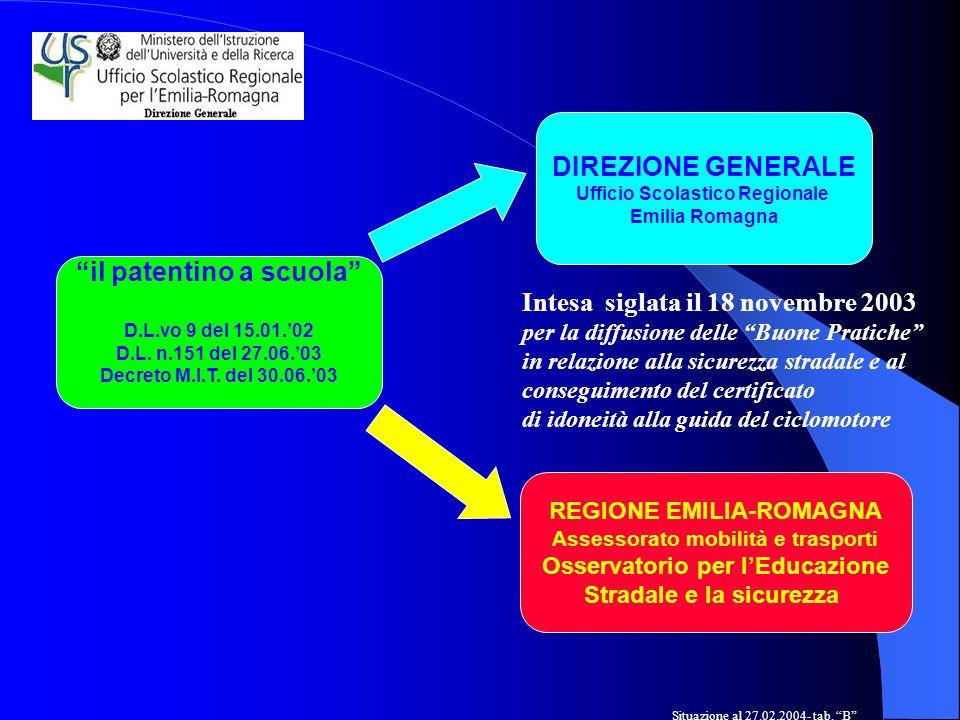 il patentino a scuola D.L.vo 9 del 15.01.02 D.L. n.151 del 27.06.03 Decreto M.I.T.