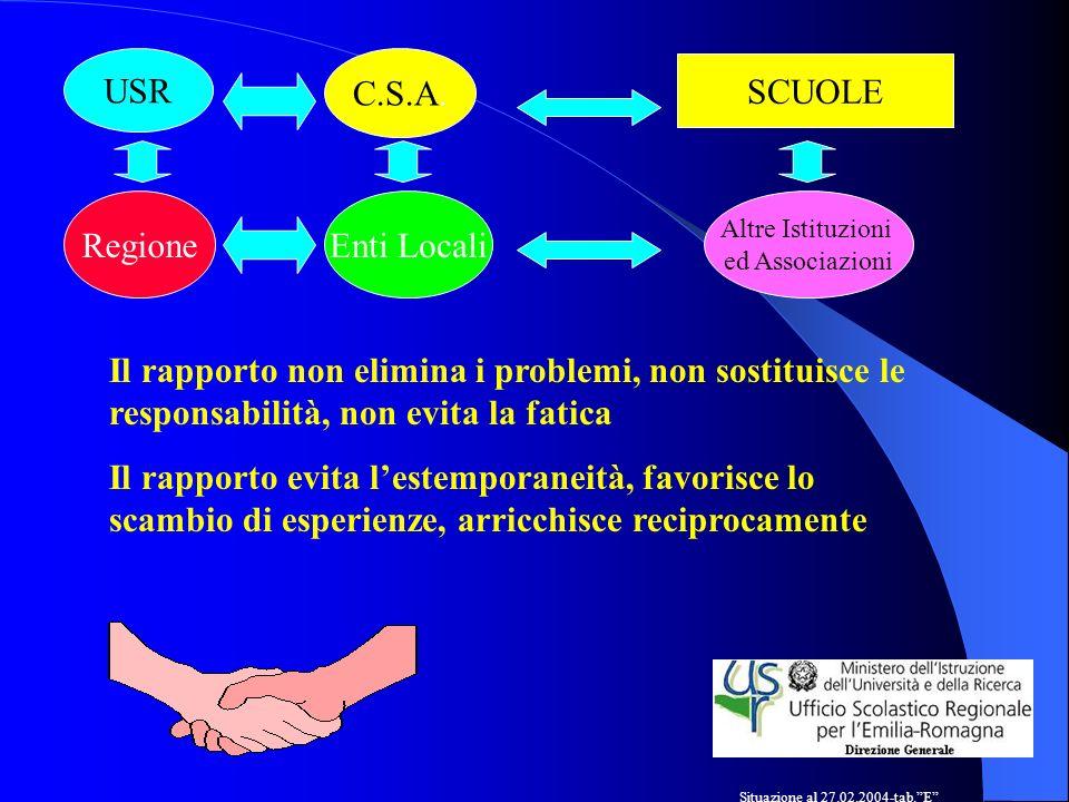 Il rapporto non elimina i problemi, non sostituisce le responsabilità, non evita la fatica Il rapporto evita lestemporaneità, favorisce lo scambio di esperienze, arricchisce reciprocamente C.S.A.