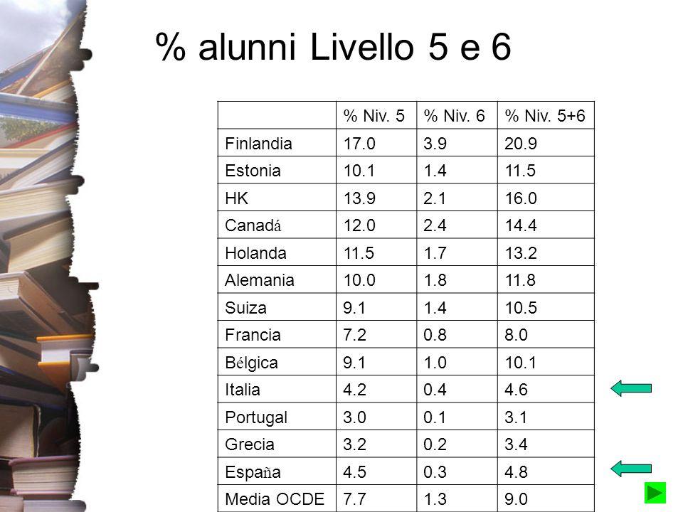 % alunni Livello 5 e 6 % Niv. 5% Niv. 6% Niv. 5+6 Finlandia17.03.920.9 Estonia10.11.411.5 HK13.92.116.0 Canad á 12.02.414.4 Holanda11.51.713.2 Alemani