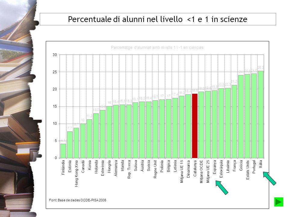 Percentuale di alunni nel livello <1 e 1 in scienze