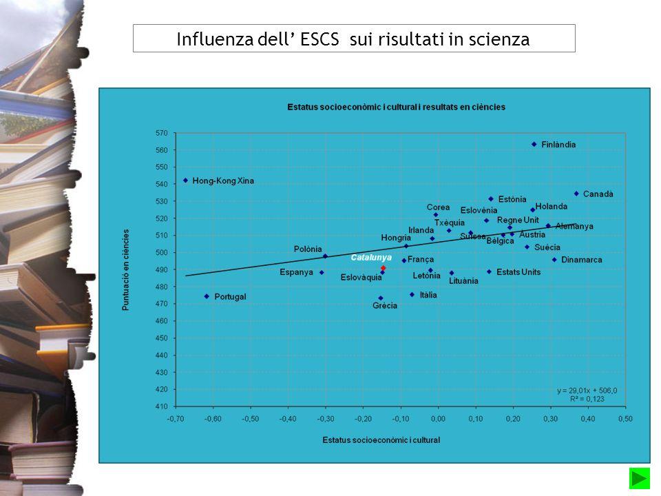 Influenza dell ESCS sui risultati in scienza