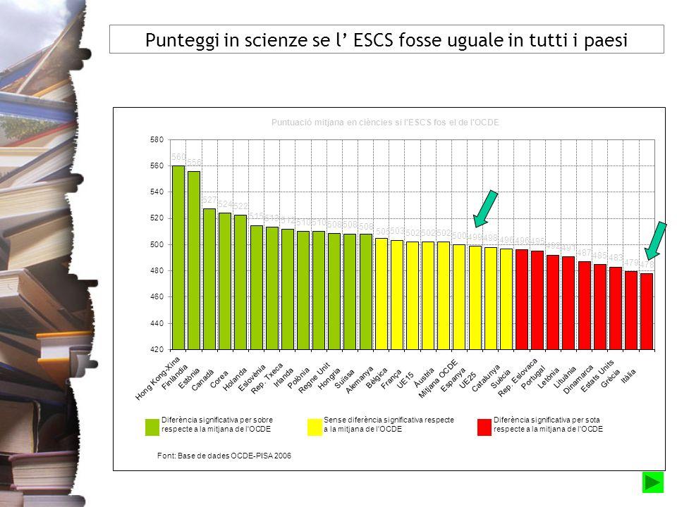 Punteggi in scienze se l ESCS fosse uguale in tutti i paesi