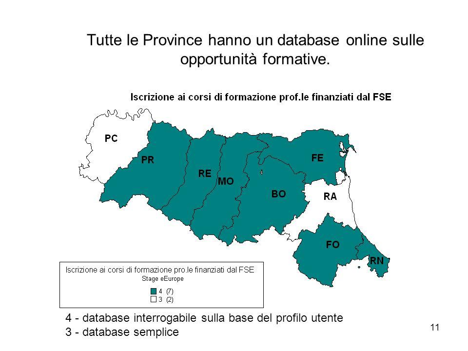 11 Tutte le Province hanno un database online sulle opportunità formative. 4 - database interrogabile sulla base del profilo utente 3 - database sempl