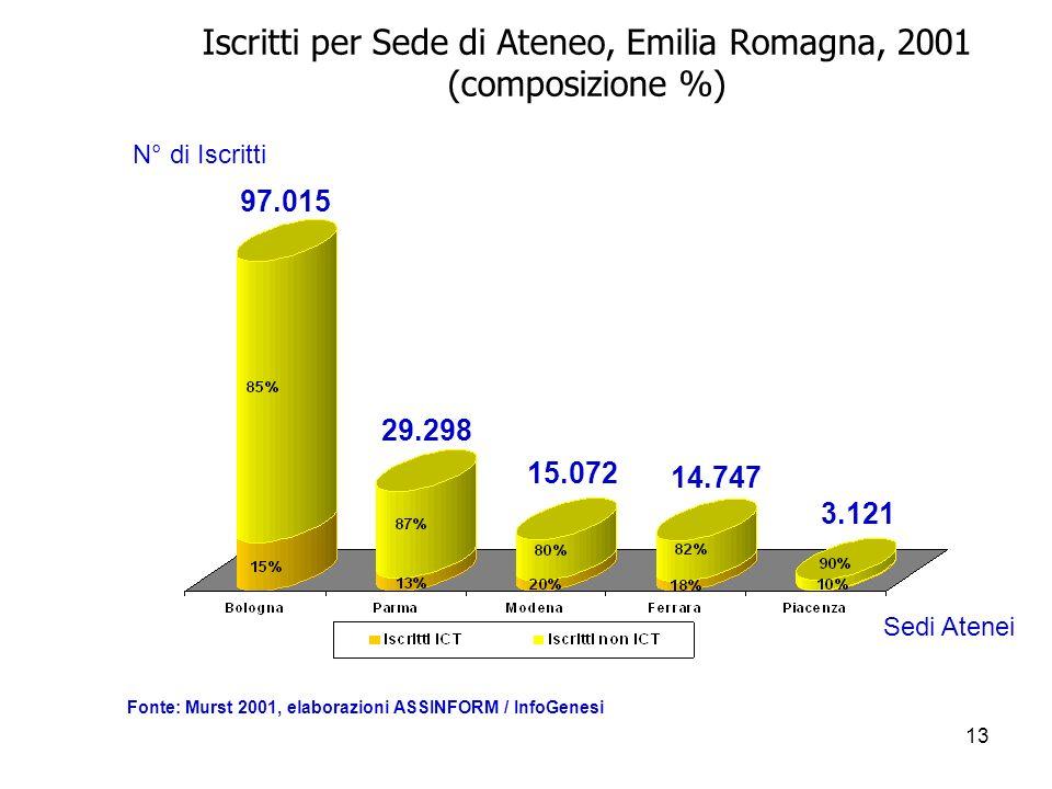 13 Iscritti per Sede di Ateneo, Emilia Romagna, 2001 (composizione %) N° di Iscritti 97.015 29.298 15.072 14.747 3.121 Sedi Atenei Fonte: Murst 2001, elaborazioni ASSINFORM / InfoGenesi