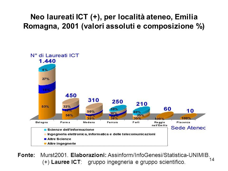 14 Neo laureati ICT (+), per località ateneo, Emilia Romagna, 2001 (valori assoluti e composizione %) Fonte:Murst2001. Elaborazioni: Assinform/InfoGen