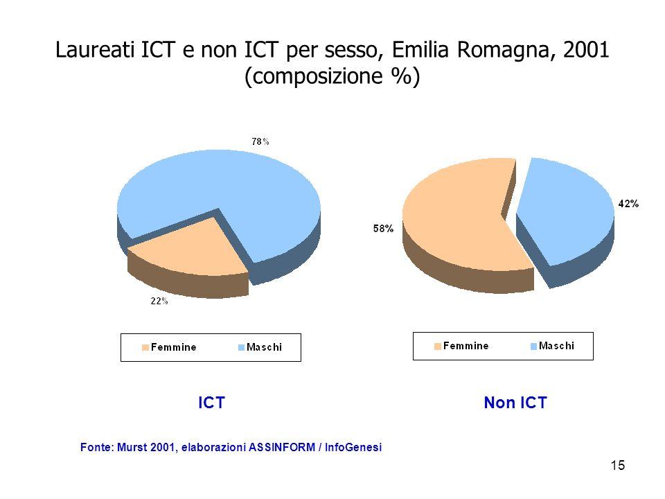 15 Laureati ICT e non ICT per sesso, Emilia Romagna, 2001 (composizione %) Fonte: Murst 2001, elaborazioni ASSINFORM / InfoGenesi ICT Non ICT