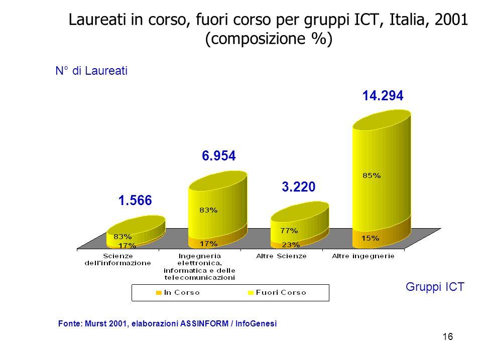 16 Laureati in corso, fuori corso per gruppi ICT, Italia, 2001 (composizione %) N° di Laureati Gruppi ICT Fonte: Murst 2001, elaborazioni ASSINFORM / InfoGenesi 1.566 6.954 3.220 14.294