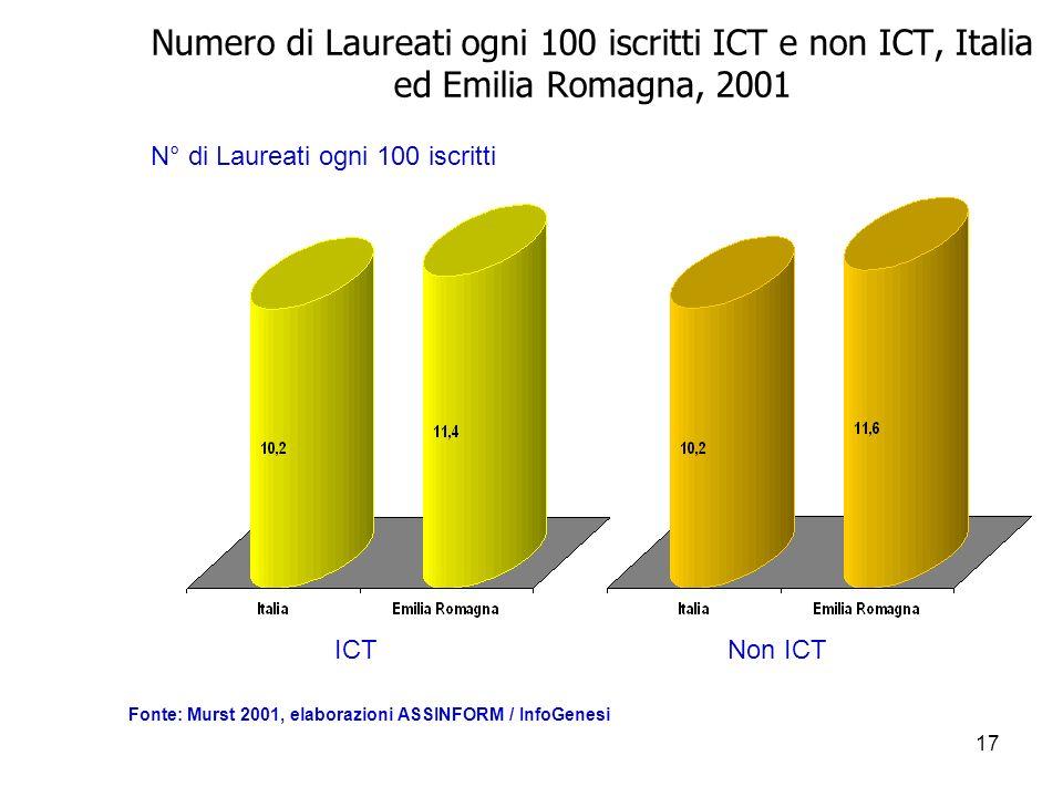 17 Numero di Laureati ogni 100 iscritti ICT e non ICT, Italia ed Emilia Romagna, 2001 N° di Laureati ogni 100 iscritti ICT Fonte: Murst 2001, elaborazioni ASSINFORM / InfoGenesi Non ICT