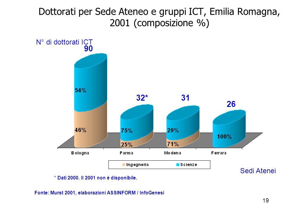 19 Dottorati per Sede Ateneo e gruppi ICT, Emilia Romagna, 2001 (composizione %) N° di dottorati ICT 90 32*31 26 Sedi Atenei Fonte: Murst 2001, elaborazioni ASSINFORM / InfoGenesi * Dati 2000.