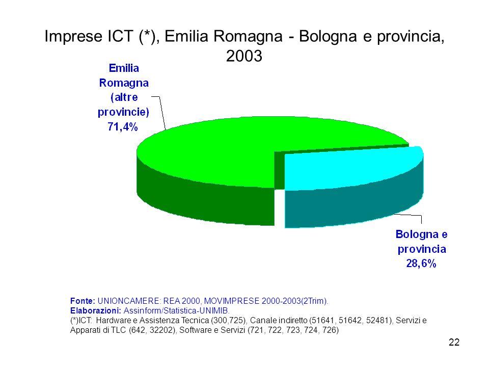 22 Imprese ICT (*), Emilia Romagna - Bologna e provincia, 2003 Fonte: UNIONCAMERE: REA 2000, MOVIMPRESE 2000-2003(2Trim). Elaborazioni: Assinform/Stat