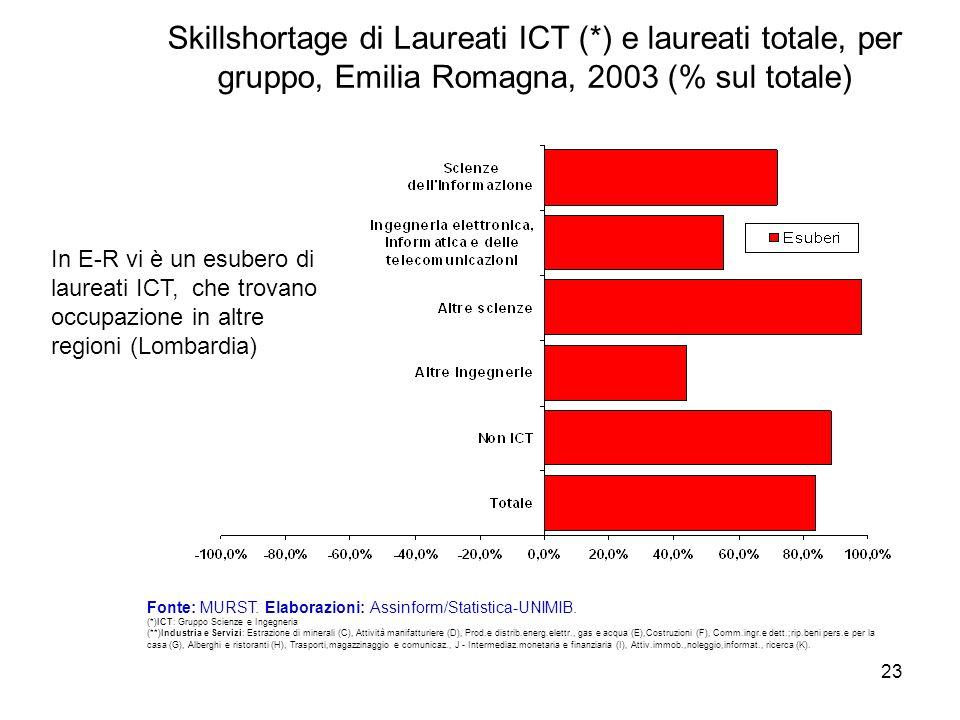 23 Skillshortage di Laureati ICT (*) e laureati totale, per gruppo, Emilia Romagna, 2003 (% sul totale) Fonte: MURST. Elaborazioni: Assinform/Statisti
