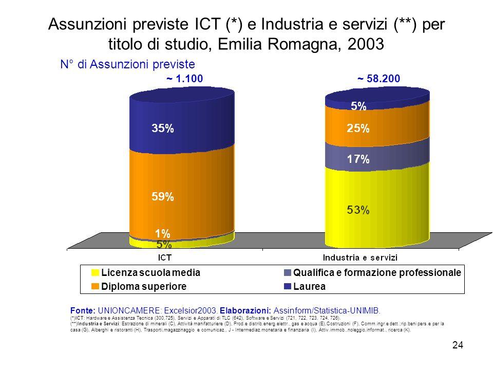 24 Assunzioni previste ICT (*) e Industria e servizi (**) per titolo di studio, Emilia Romagna, 2003 Fonte: UNIONCAMERE: Excelsior2003. Elaborazioni:
