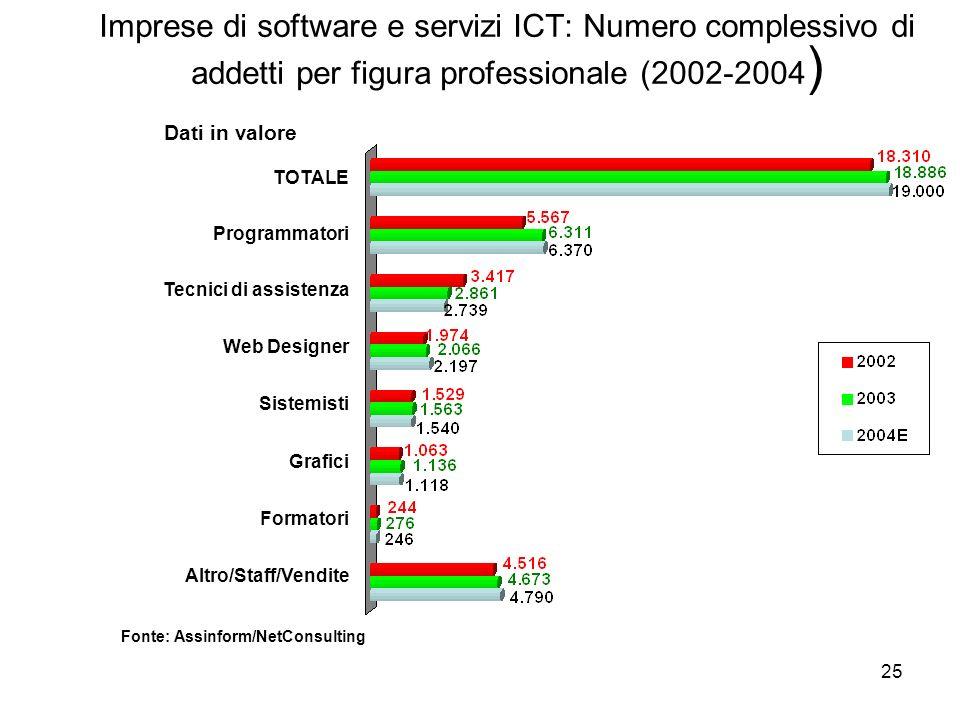 25 Imprese di software e servizi ICT: Numero complessivo di addetti per figura professionale (2002-2004 ) Dati in valore Fonte: Assinform/NetConsultin