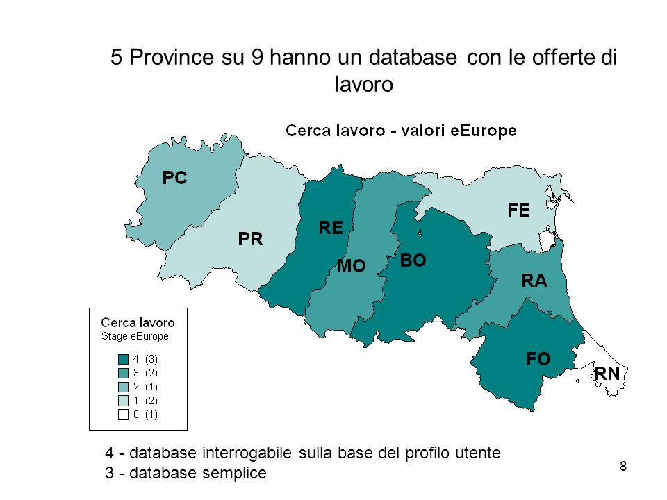 8 5 Province su 9 hanno un database con le offerte di lavoro 4 - database interrogabile sulla base del profilo utente 3 - database semplice