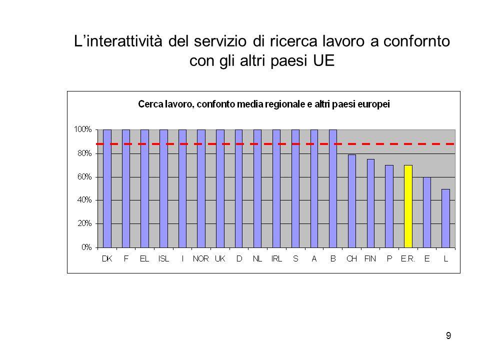 9 Linterattività del servizio di ricerca lavoro a confornto con gli altri paesi UE