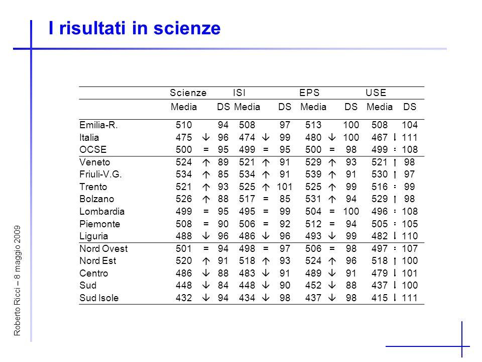I risultati in scienze ScienzeISIEPSUSE MediaDSMediaDSMediaDSMediaDS Emilia-R.5109450897513100508104 Italia475 96474 99480 100467 111 OCSE500=95499=95500=98499=108 Veneto524 89521 91529 93521 98 Friuli-V.G.534 85534 91539 91530 97 Trento521 93525 101525 99516=99 Bolzano526 88517=85531 94529 98 Lombardia499=95495=99504=100496=108 Piemonte508=90506=92512=94505=105 Liguria488 96486 96493 99482 110 Nord Ovest501=94498=97506=98497=107 Nord Est520 91518 93524 96518 100 Centro486 88483 91489 91479 101 Sud448 84448 90452 88437 100 Sud Isole432 94434 98437 98415 111 Roberto Ricci – 8 maggio 2009