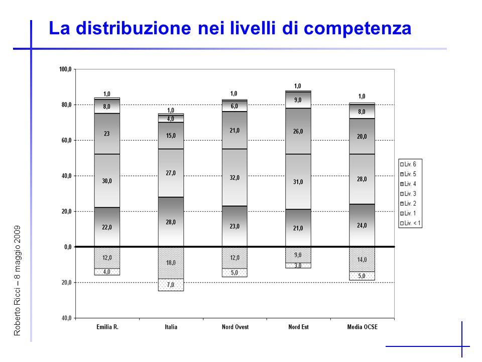La distribuzione nei livelli di competenza Roberto Ricci – 8 maggio 2009