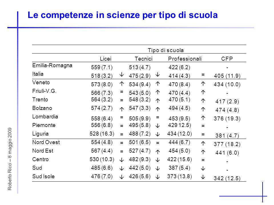 Le competenze in scienze per tipo di scuola Tipo di scuola LiceiTecniciProfessionaliCFP Emilia-Romagna 559 (7.1)513 (4.7)422 (6.2)- Italia 518 (3.2) 4