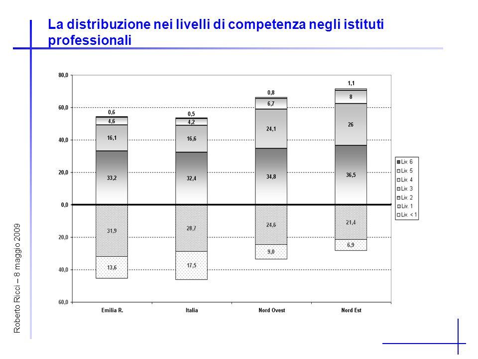 La distribuzione nei livelli di competenza negli istituti professionali Roberto Ricci – 8 maggio 2009
