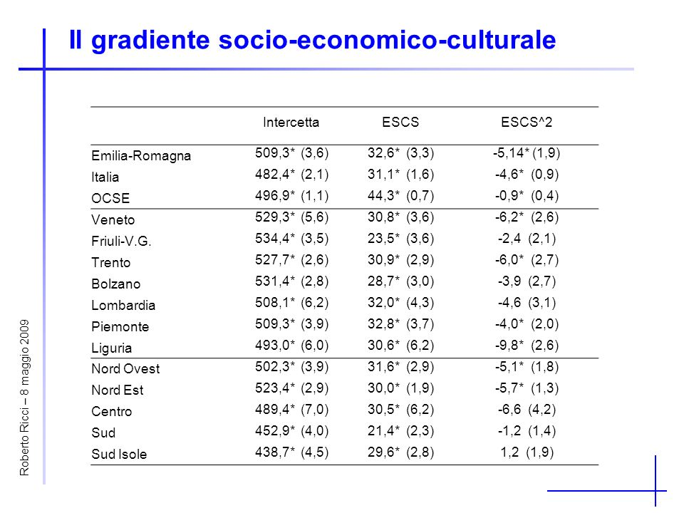 Il gradiente socio-economico-culturale IntercettaESCSESCS^2 Emilia-Romagna 509,3* (3,6)32,6* (3,3)-5,14* (1,9) Italia 482,4* (2,1)31,1* (1,6)-4,6* (0,