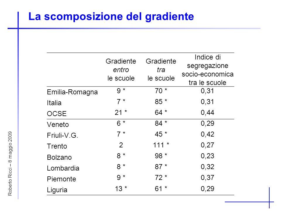 La scomposizione del gradiente Gradiente entro le scuole Gradiente tra le scuole Indice di segregazione socio-economica tra le scuole Emilia-Romagna 9