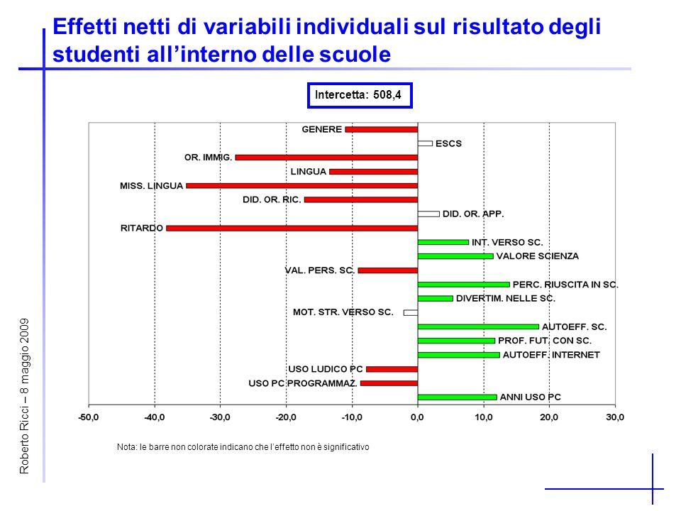 Effetti netti di variabili individuali sul risultato degli studenti allinterno delle scuole Intercetta: 508,4 Nota: le barre non colorate indicano che leffetto non è significativo Roberto Ricci – 8 maggio 2009