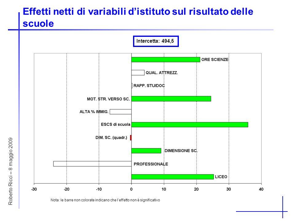 Effetti netti di variabili distituto sul risultato delle scuole Intercetta: 494,5 Nota: le barre non colorate indicano che leffetto non è significativo Roberto Ricci – 8 maggio 2009
