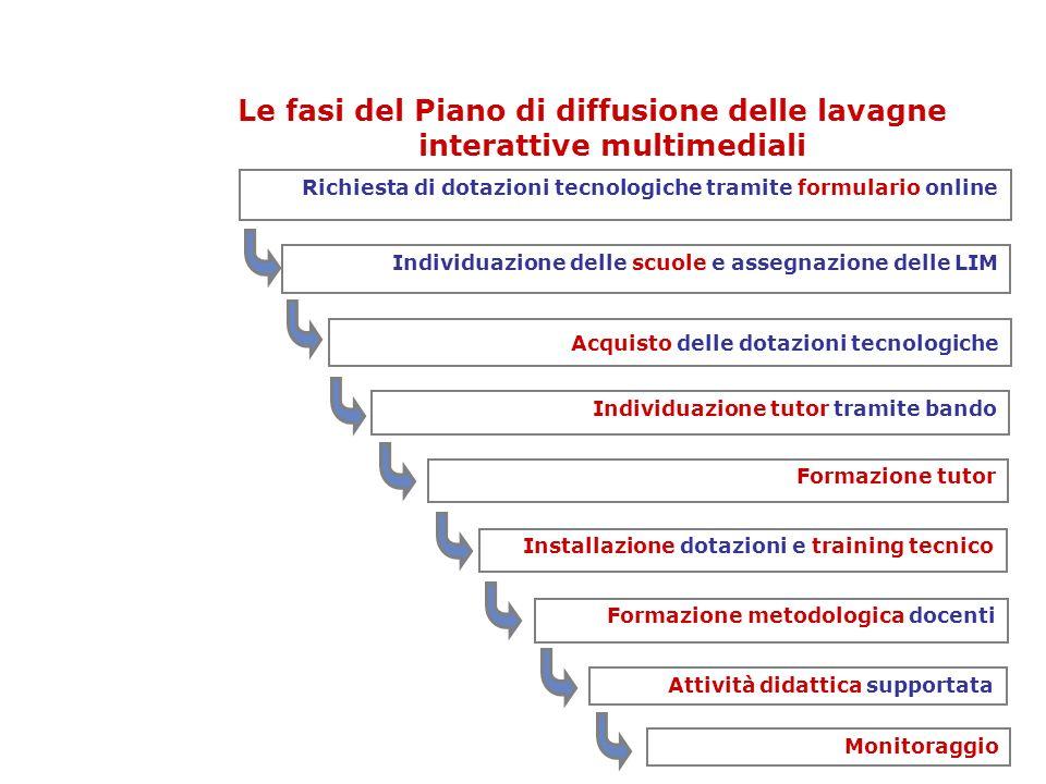 Le fasi del Piano di diffusione delle lavagne interattive multimediali Attività didattica supportata Formazione metodologica docenti Richiesta di dota