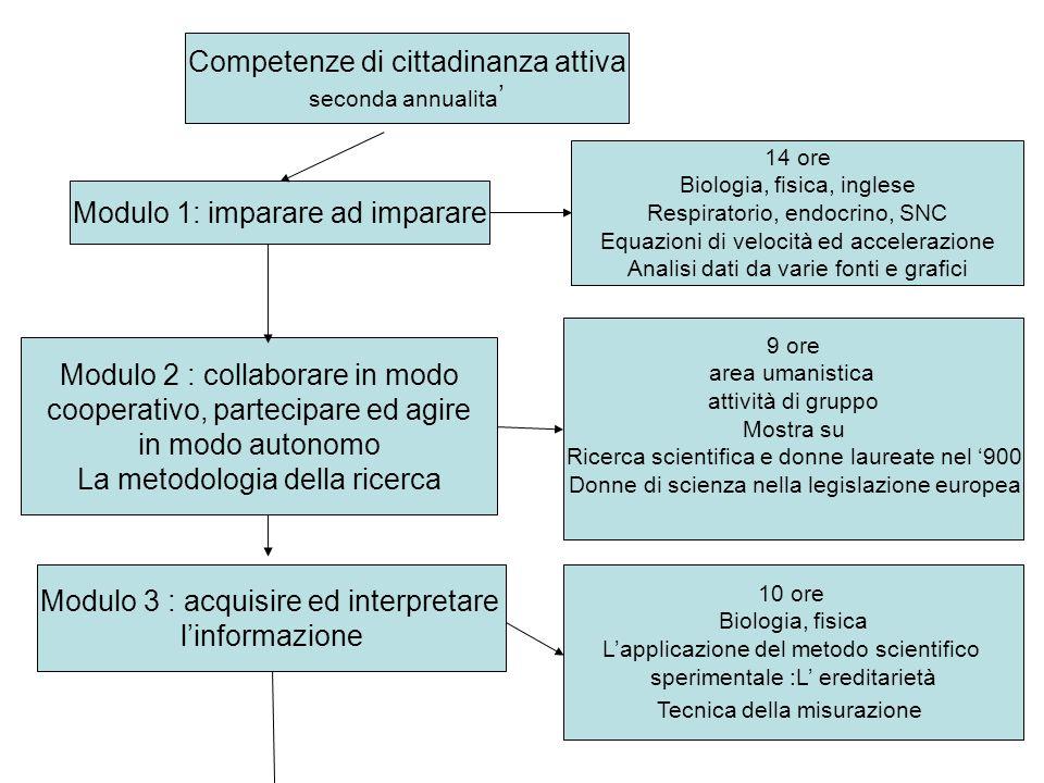 Competenze di cittadinanza attiva seconda annualita Modulo 1: imparare ad imparare 14 ore Biologia, fisica, inglese Respiratorio, endocrino, SNC Equaz