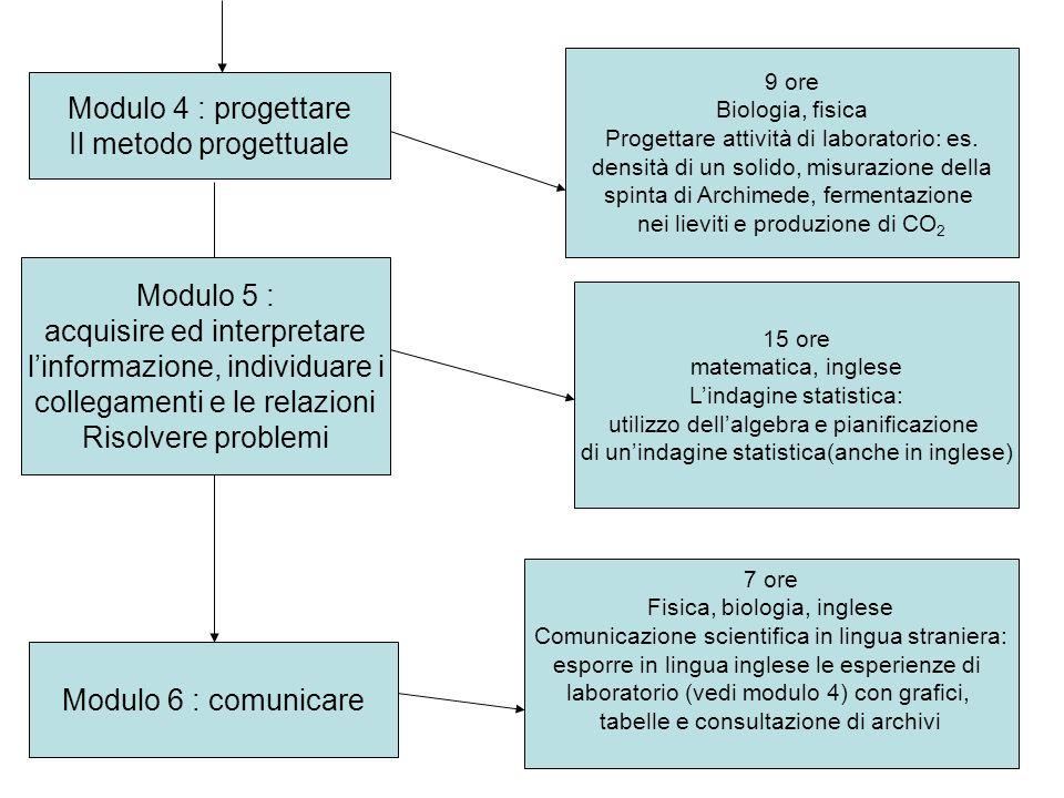 Modulo 4 : progettare Il metodo progettuale 9 ore Biologia, fisica Progettare attività di laboratorio: es. densità di un solido, misurazione della spi