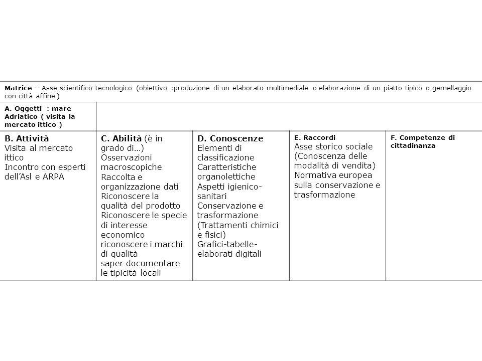 Matrice – Asse scientifico tecnologico (obiettivo :produzione di un elaborato multimediale o elaborazione di un piatto tipico o gemellaggio con città