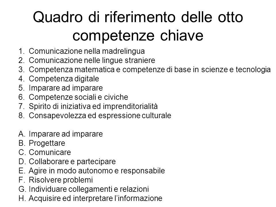 Quadro di riferimento delle otto competenze chiave 1.Comunicazione nella madrelingua 2.Comunicazione nelle lingue straniere 3.Competenza matematica e