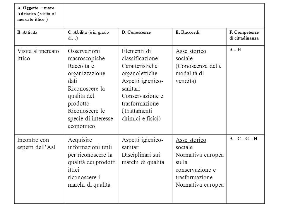 A. Oggetto : mare Adriatico ( visita al mercato ittico ) B. AttivitàC. Abilità (è in grado di…) D. ConoscenzeE. RaccordiF. Competenze di cittadinanza