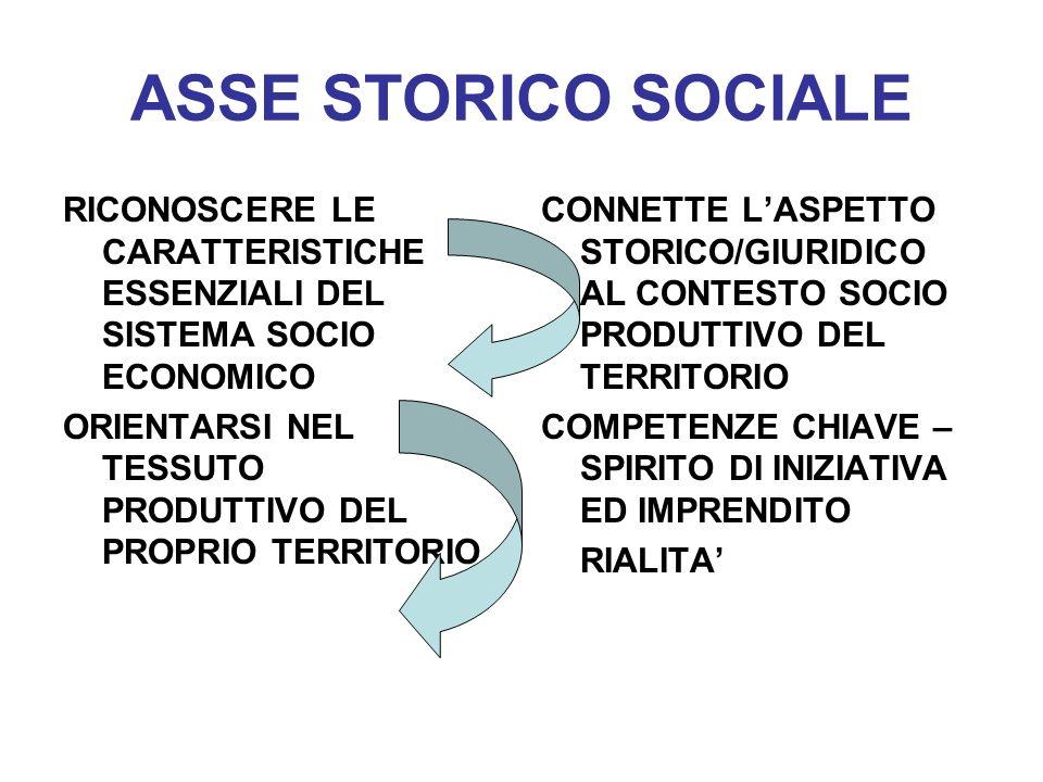 ASSE STORICO SOCIALE RICONOSCERE LE CARATTERISTICHE ESSENZIALI DEL SISTEMA SOCIO ECONOMICO ORIENTARSI NEL TESSUTO PRODUTTIVO DEL PROPRIO TERRITORIO CO