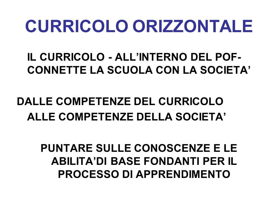 CURRICOLO ORIZZONTALE IL CURRICOLO - ALLINTERNO DEL POF- CONNETTE LA SCUOLA CON LA SOCIETA DALLE COMPETENZE DEL CURRICOLO ALLE COMPETENZE DELLA SOCIET
