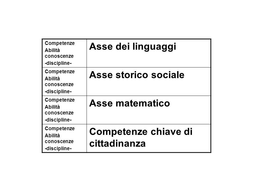 Competenze Abilità conoscenze -discipline- Asse dei linguaggi Competenze Abilità conoscenze -discipline- Asse storico sociale Competenze Abilità conos
