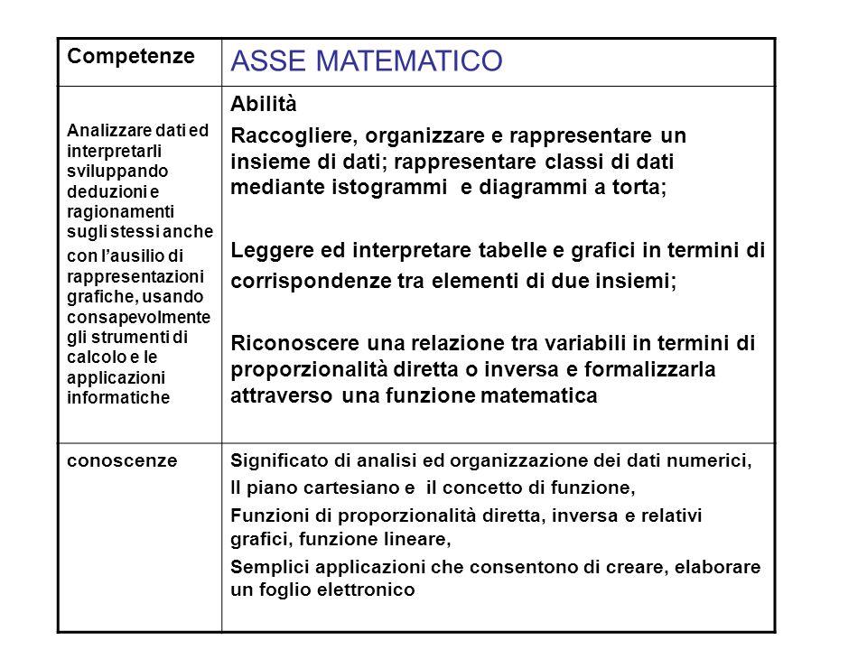 Competenze ASSE MATEMATICO Analizzare dati ed interpretarli sviluppando deduzioni e ragionamenti sugli stessi anche con lausilio di rappresentazioni g