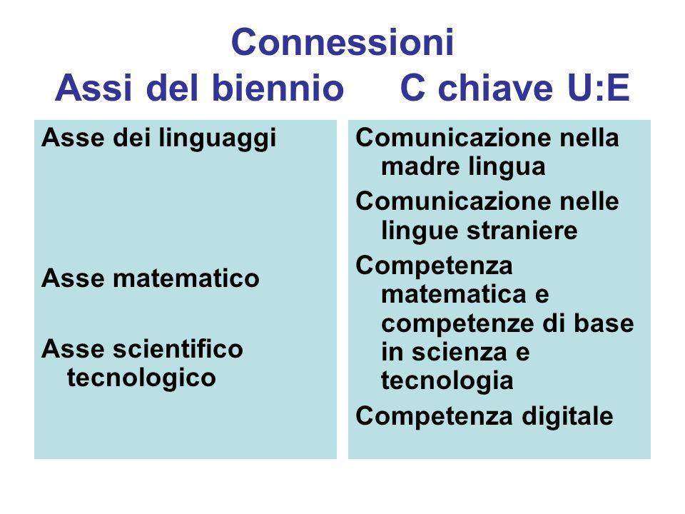 Connessioni Assi del biennio C chiave U:E Asse dei linguaggi Asse matematico Asse scientifico tecnologico Comunicazione nella madre lingua Comunicazio