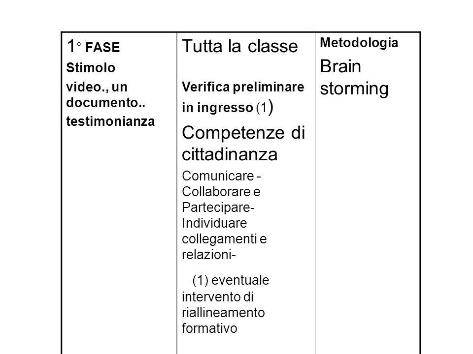 1 ° FASE Stimolo video., un documento.. testimonianza Tutta la classe Verifica preliminare in ingresso (1 ) Competenze di cittadinanza Comunicare - Co