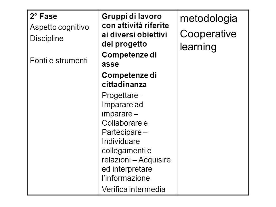 2° Fase Aspetto cognitivo Discipline Fonti e strumenti Gruppi di lavoro con attività riferite ai diversi obiettivi del progetto Competenze di asse Com