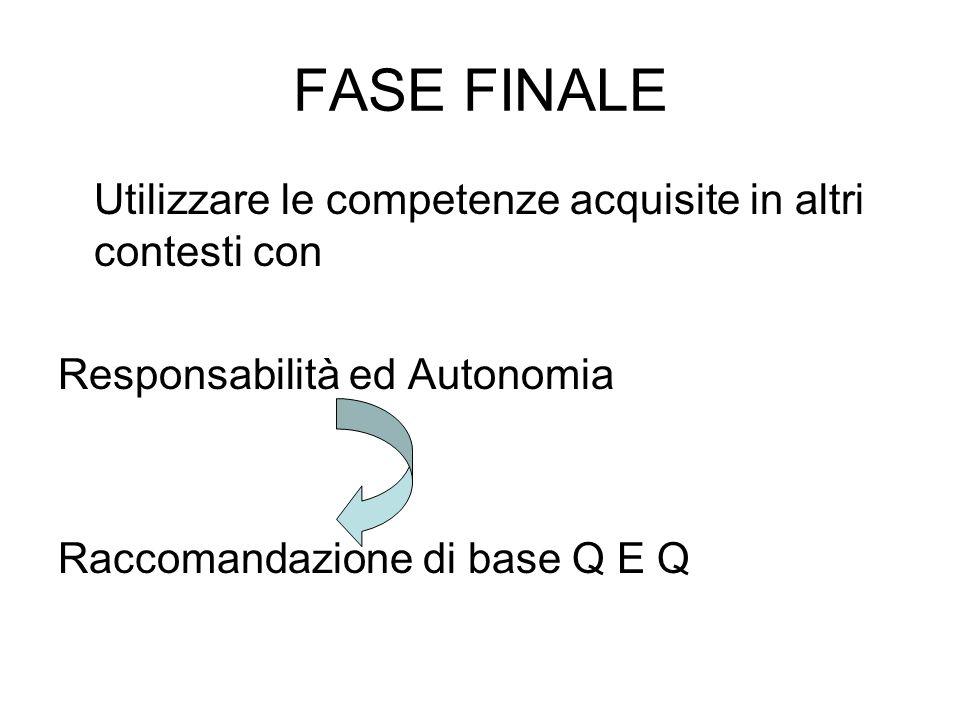 FASE FINALE Utilizzare le competenze acquisite in altri contesti con Responsabilità ed Autonomia Raccomandazione di base Q E Q
