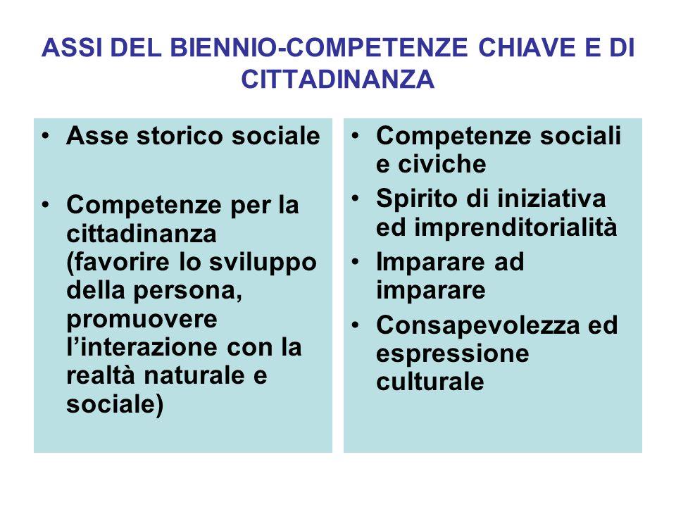 ASSI DEL BIENNIO-COMPETENZE CHIAVE E DI CITTADINANZA Asse storico sociale Competenze per la cittadinanza (favorire lo sviluppo della persona, promuove
