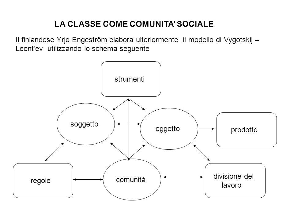 LA CLASSE COME COMUNITA SOCIALE Il finlandese Yrjo Engeström elabora ulteriormente il modello di Vygotskij – Leontev utilizzando lo schema seguente st